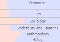 Sociology of Science