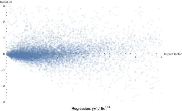 Eigenfactor: Analysis of the CiteScore metric